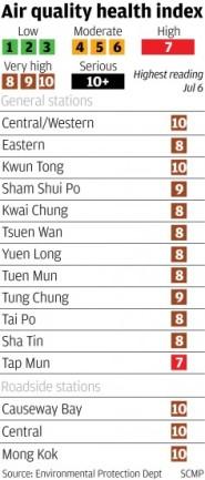 air-quality-health-index